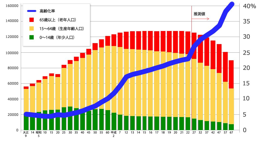 人口の推移と将来人口、高齢化率