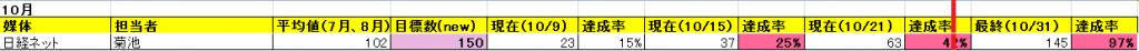 nikkei October