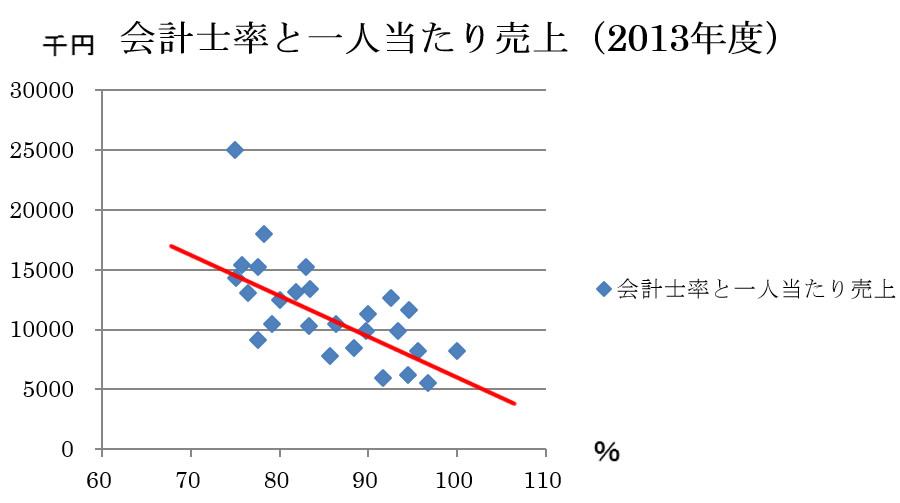 会計士率と一人当たりの売上(資料:東京商工リサーチより)
