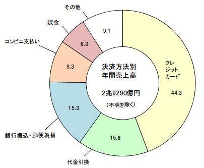 消費者の決済方法別構成比(%)
