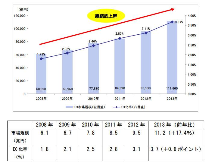 日本の BtoC-EC 市場規模の推移