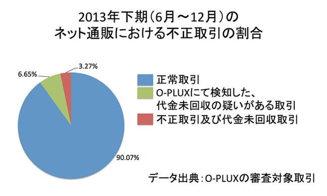 2013年下期(6月~12月)のネット通販における不正取引の割合
