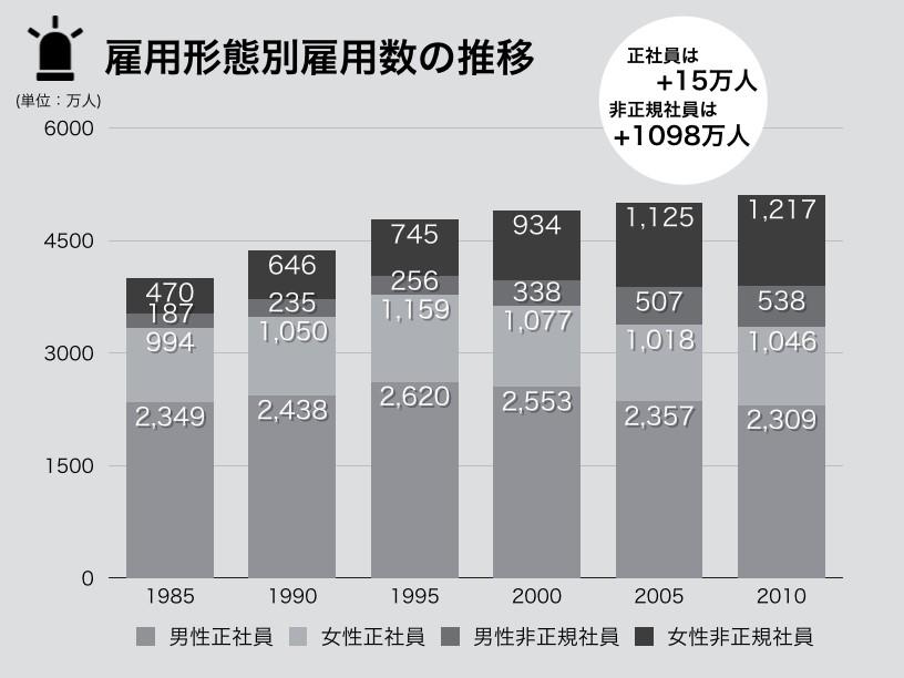 雇用形態別雇用数の推移