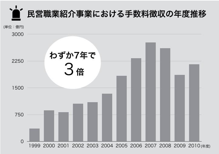 民営職業紹介事業における手数料徴収の年度推移