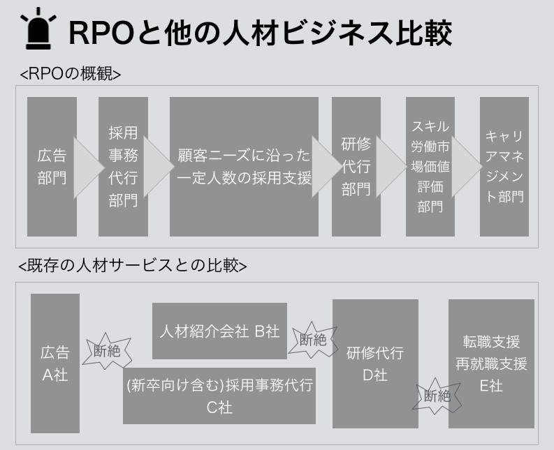 RPOと他の人材ビジネス比較
