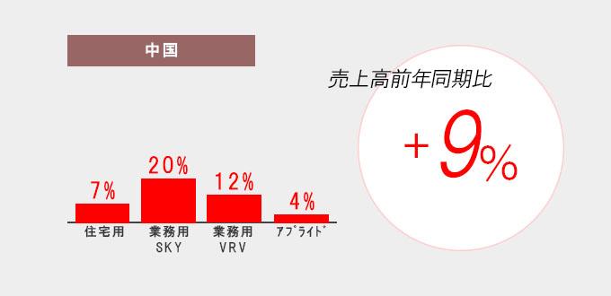 ダイキン工業_中国