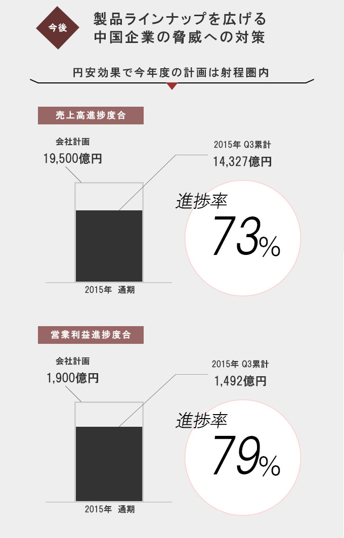 ダイキン工業_通期業績見通しに対する実績の進捗度合