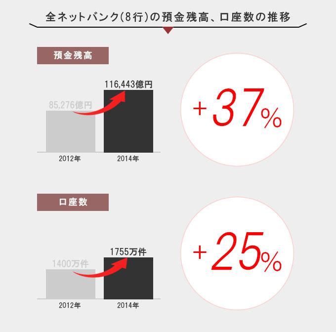 全銀行の貯金残高、口座数の推移