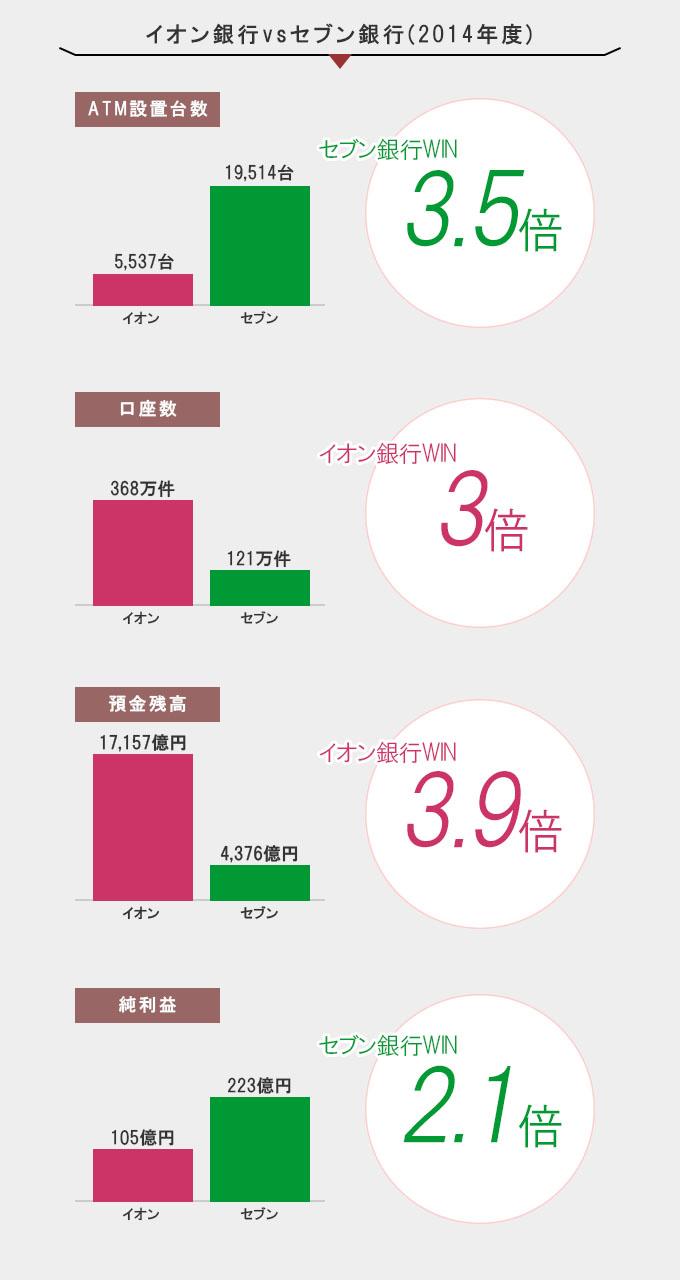 イオン銀行VSセブン銀行
