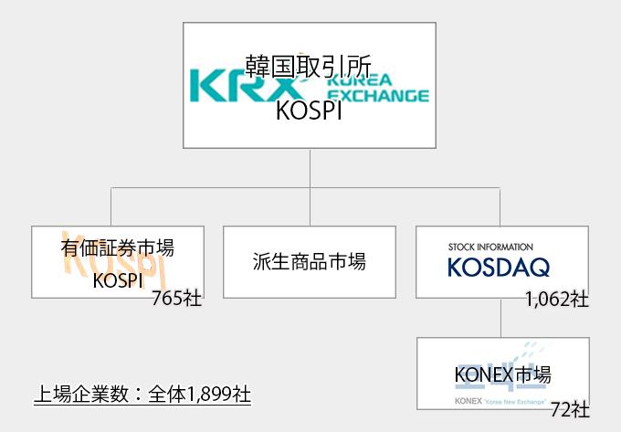 韓国の証券取引所